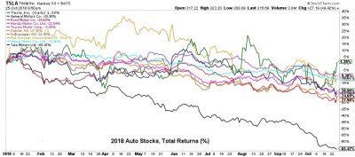 Tariff Direct Hit – Auto Stocks